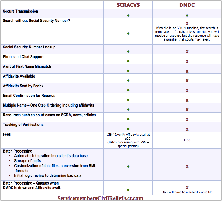 comparing SCRACVS and DMDC